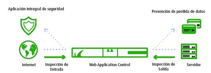 web application Firewall Ona Systems